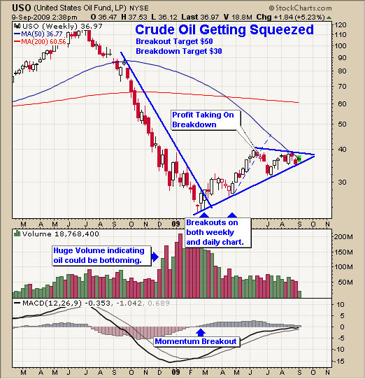 trading strategies in crude oil