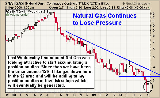 How to trade Natural Gas