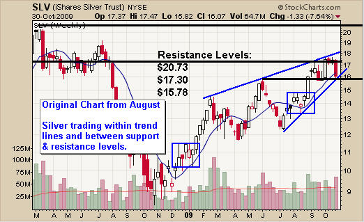 Pivot Trading Low for Silver