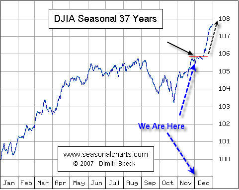 Dow Jones Seasonal Trends