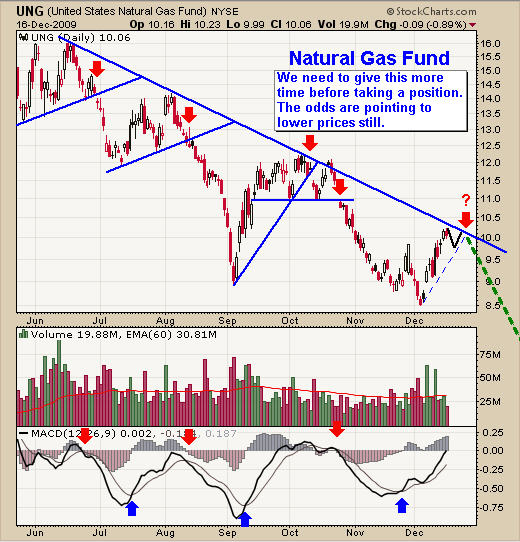 Ung Natural Gas Fund