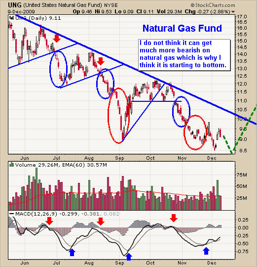 UNG Nat Gas Trend