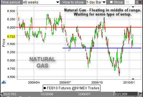 Natural Gas Futures History