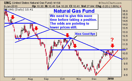 Trading strategies natural gas