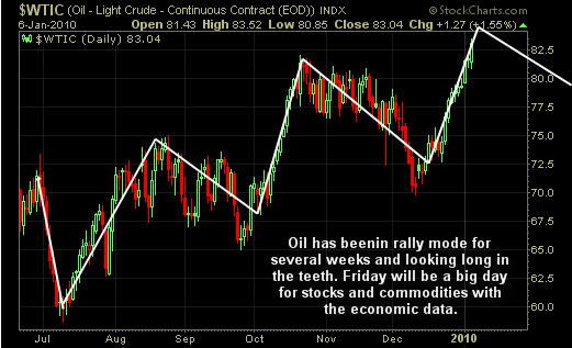 Trend Of Crude Oil
