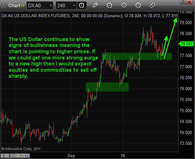 Dollar Index Trading Newsletter - UUP ETF Trading