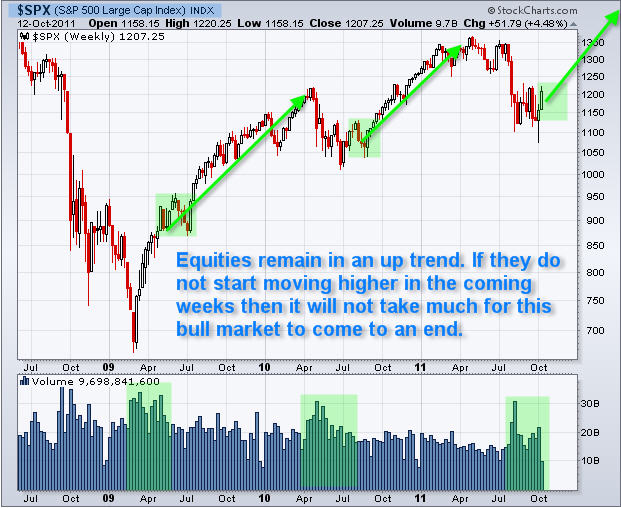 SPY ETF Trading Newsletter