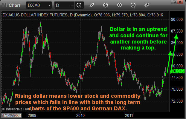 Dollar ETF Trading Newsletter