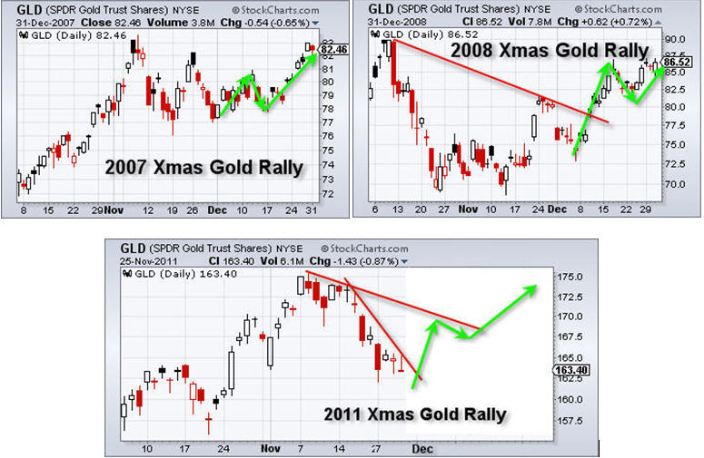Gold Christmas Rally