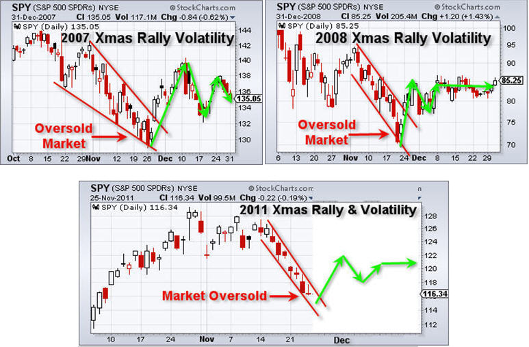 SP500 Christmas Rally