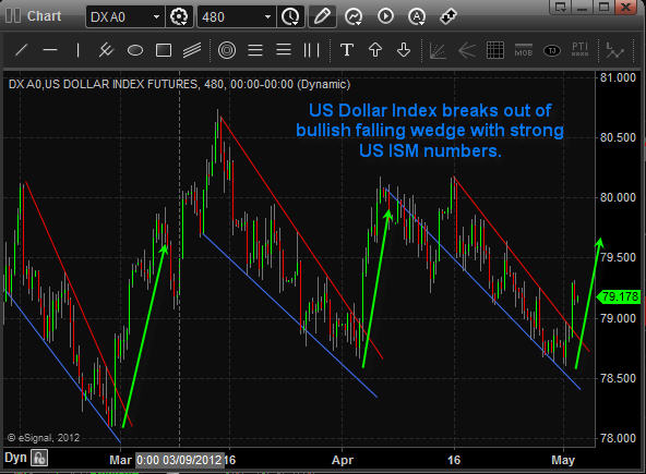 Dollar Index Trading