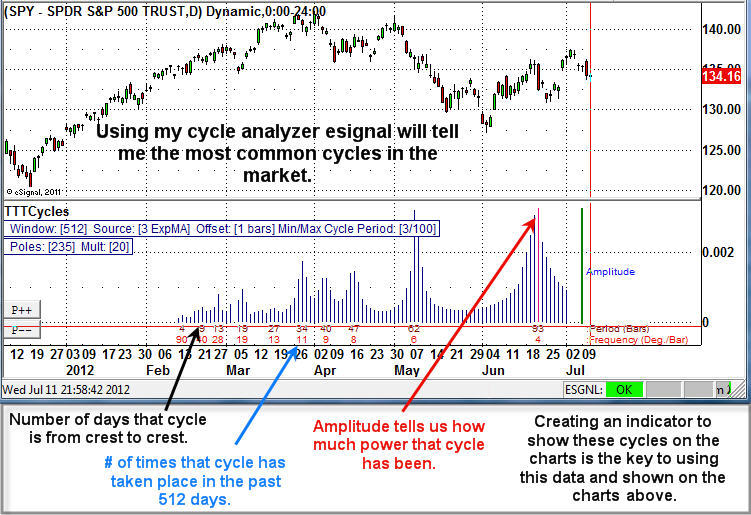Market Forecast Cycles