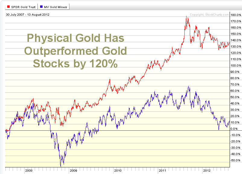 Why Gold Mining Stocks Could Start To Outperform The Price ...