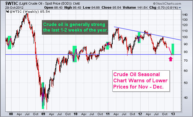 CrudeOilPrice Crude Oil and Oil Stocks   Seasonality and Year End Outlook