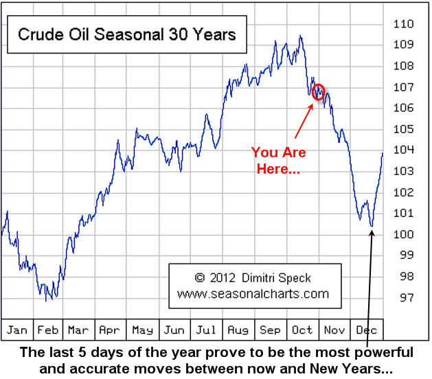 CrudeSeasonality Crude Oil and Oil Stocks   Seasonality and Year End Outlook