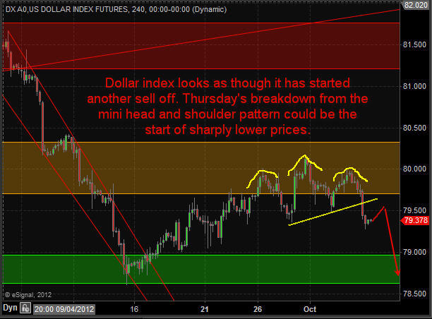 Dollar 70 Second Market Outlook – Metals, Dollar, Bonds, Stocks, Energy