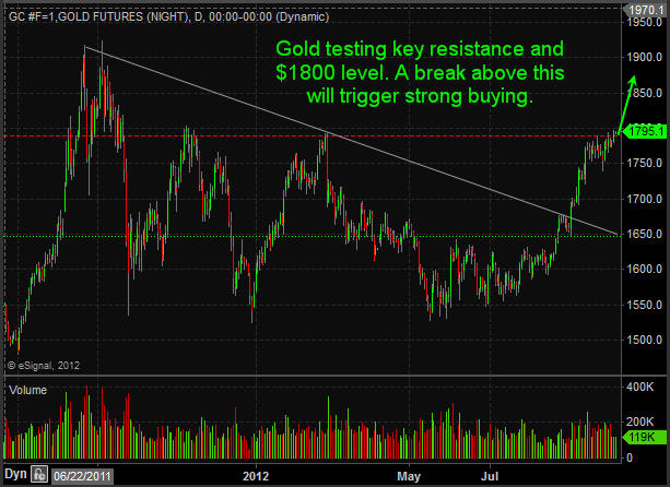 Gold 70 Second Market Outlook – Metals, Dollar, Bonds, Stocks, Energy