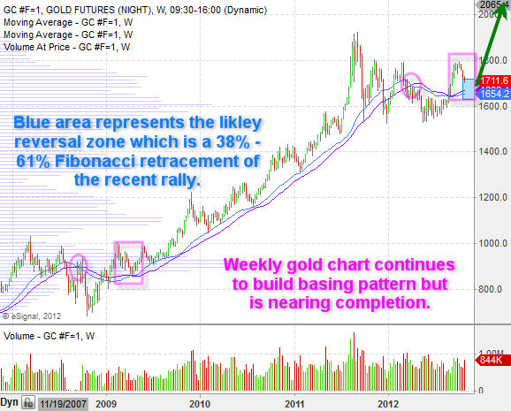 What To Expect In The Coming Weeks For Gold Prices & Gold ...