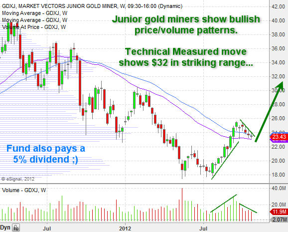 Junior Gold Mining Stocks