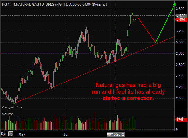 Natural Gas Futures Trading