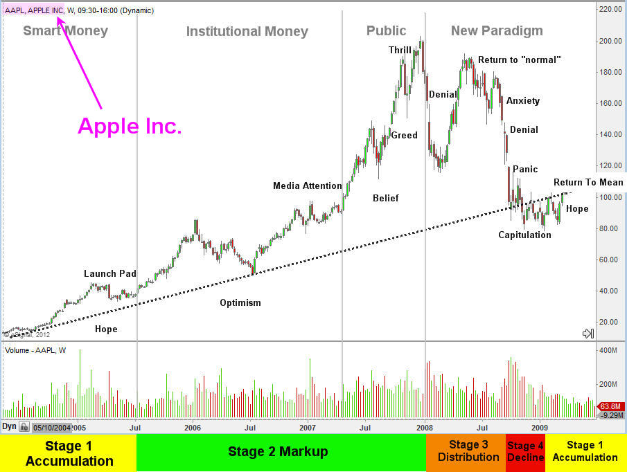 AAPL - Apple Stock Trading Life Cycle