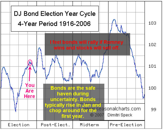 Bond Sentiment Election Cycle Trading