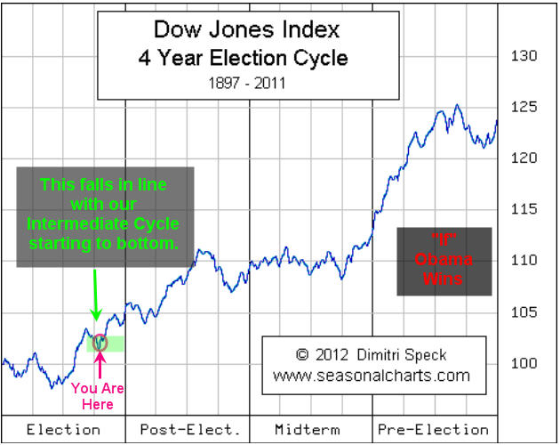 Dow Stocks Election Cycle Trading