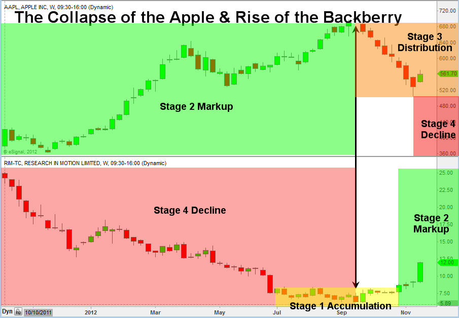 AAPL vs RIMM - Apple's Top Blackberry Bottoms