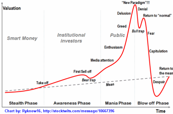 Stock Market Cycle - Four Stages