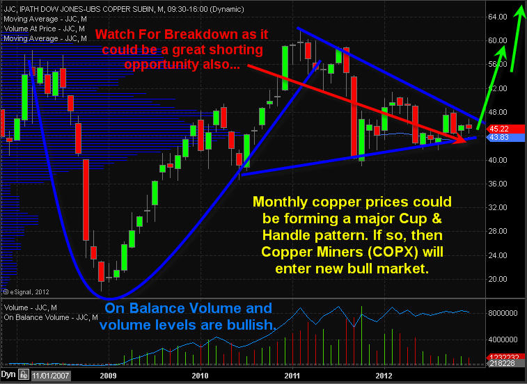 CopperMonthly