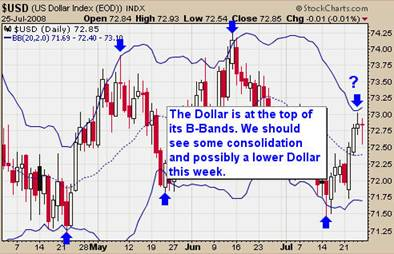 Gold ETF Analysis with the Dollar