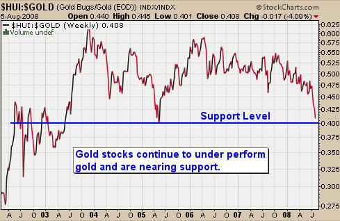 Gold Stocks vs Gold Spot Price
