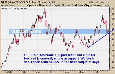 GLD Gold ETF Trading Analysis