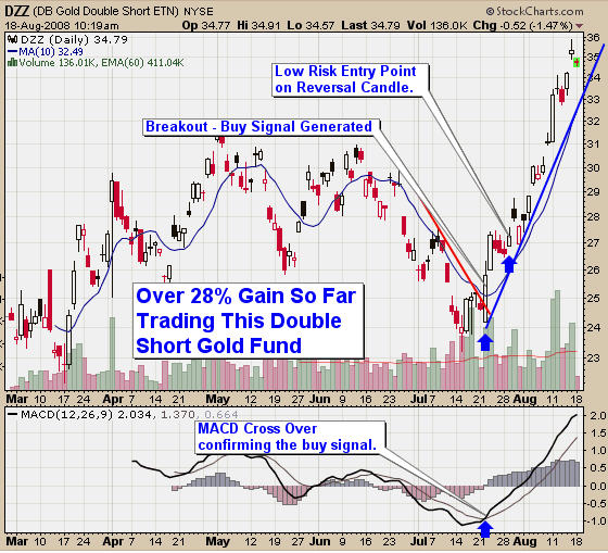 DZZ Gold ETN Short Trading Signal