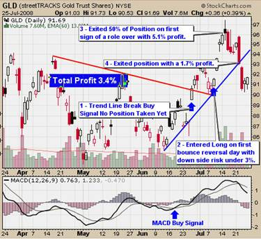 GLD Gold ETF Trading Charts