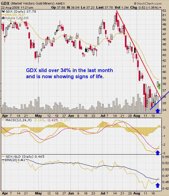 GDX Gold Newsletter Signals