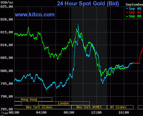 Spot Gold Price Charts Etf Forecasts Swing Trades Long Term