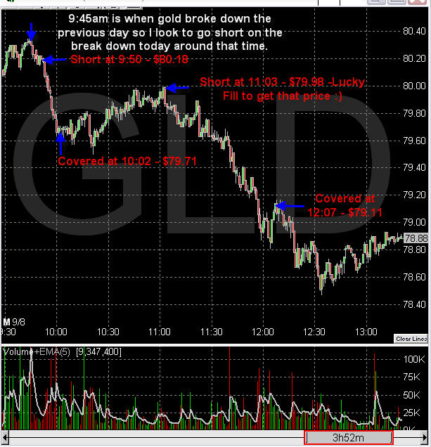 Spot Gold Trading