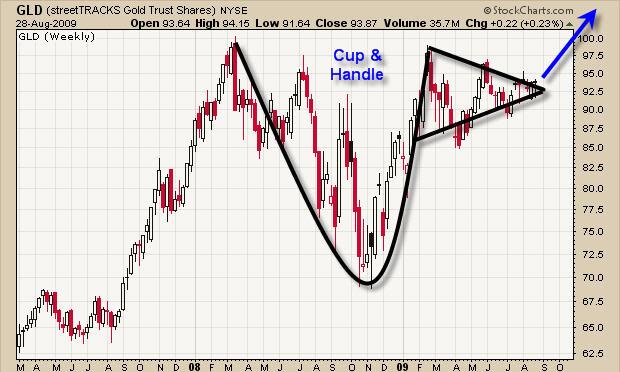 Swing Trade Gld Spot Gold Chart