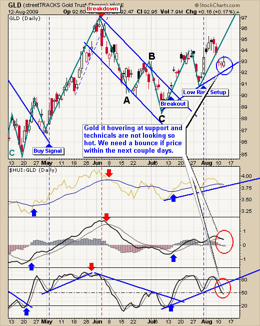 Gold Newsletter Trading Chart