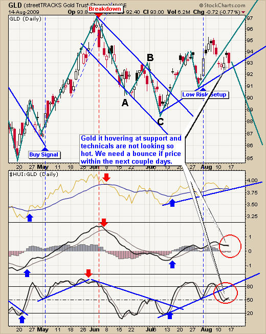 GLD ETF Trading Signals