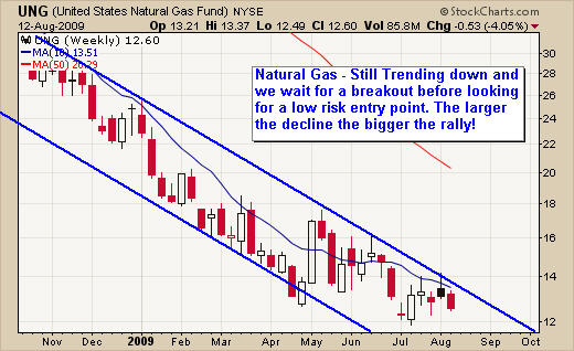 Natural Gas Trading Newsletter Chart