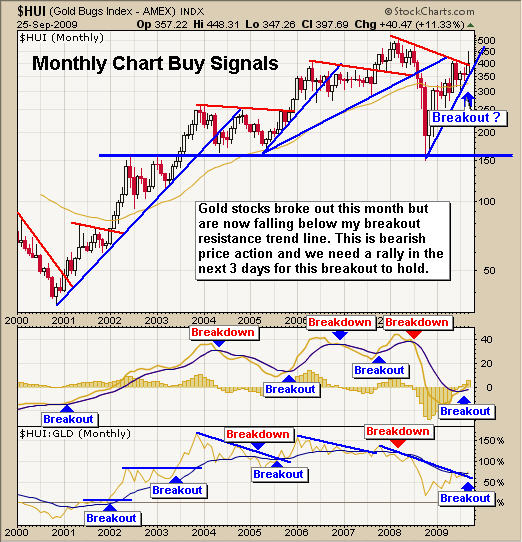 HUI Gold Stock Newsletter