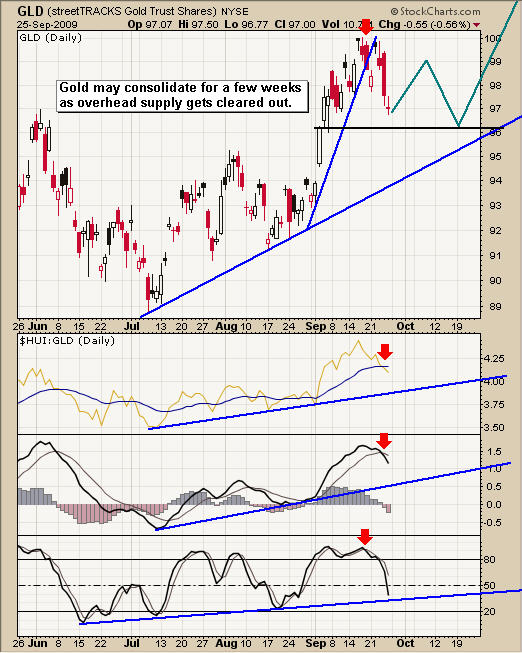 GLD Gold ETF Trading Newsletter