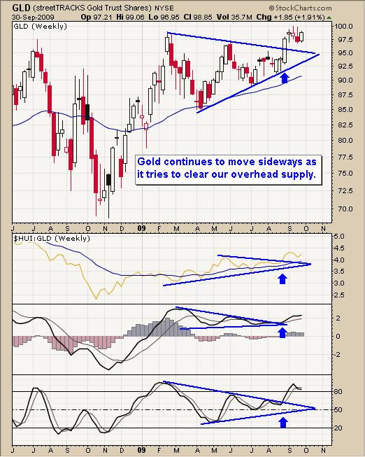 Gold Bullion Trading Breakout