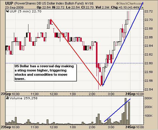 UUP US Dollar Trading Fund