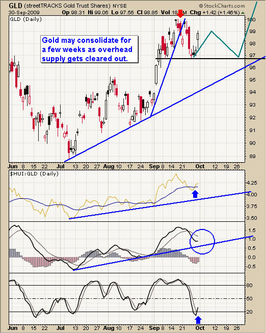 Gold ETF Breakout Trading