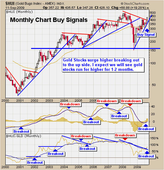 Gold Stocks Newsletter