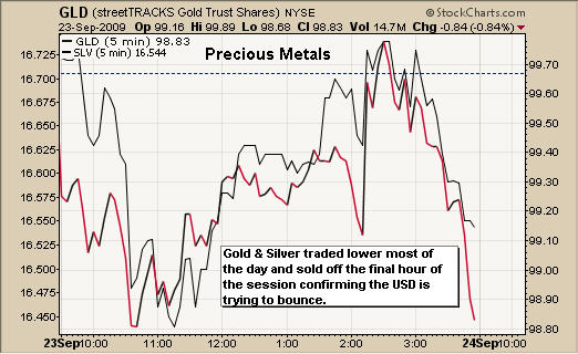 Precious Metals Trading Newsletter