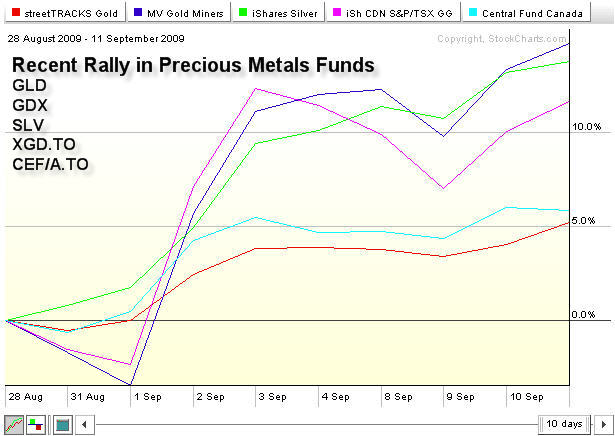 Gold Trading Investments GLD, SLV, HUI, GDX